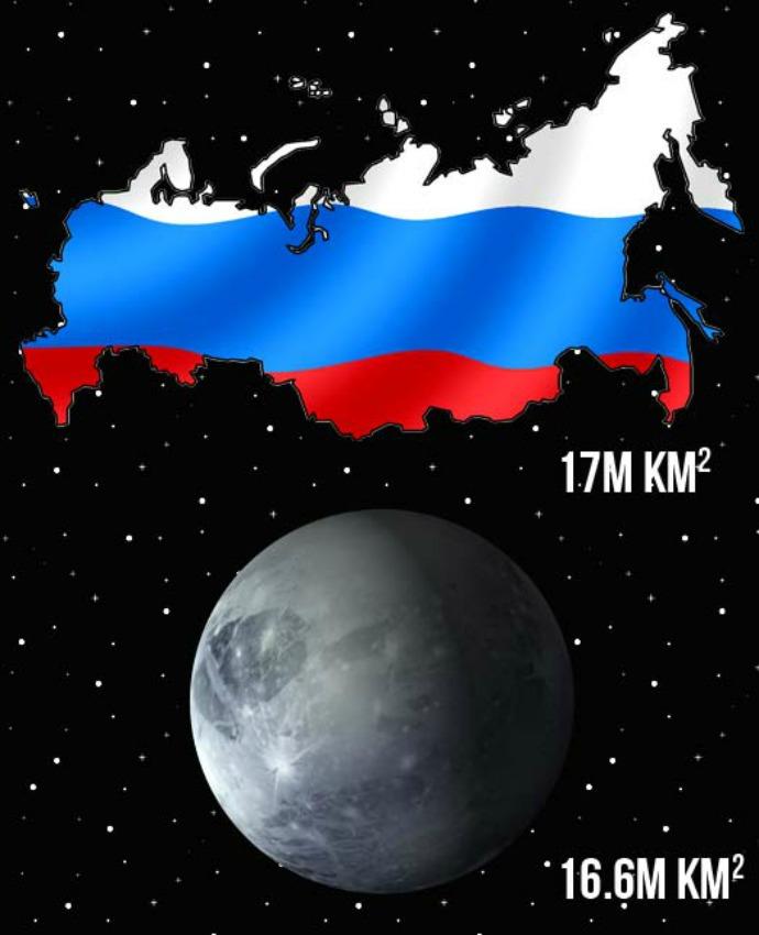 Luas Negara Rusia melebihi Pluto (c) factslides.com
