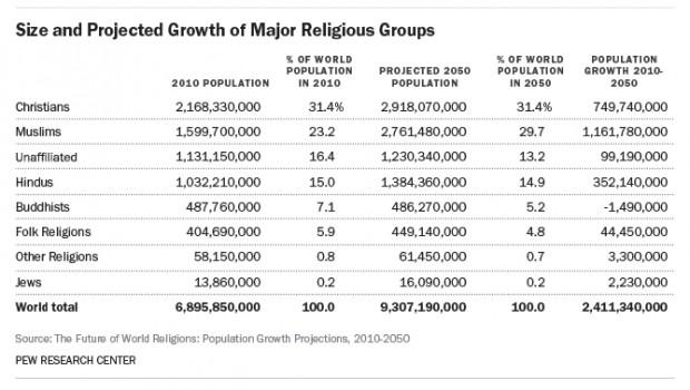 Islam Menjadi Agama Mayoritas (c) theblaze